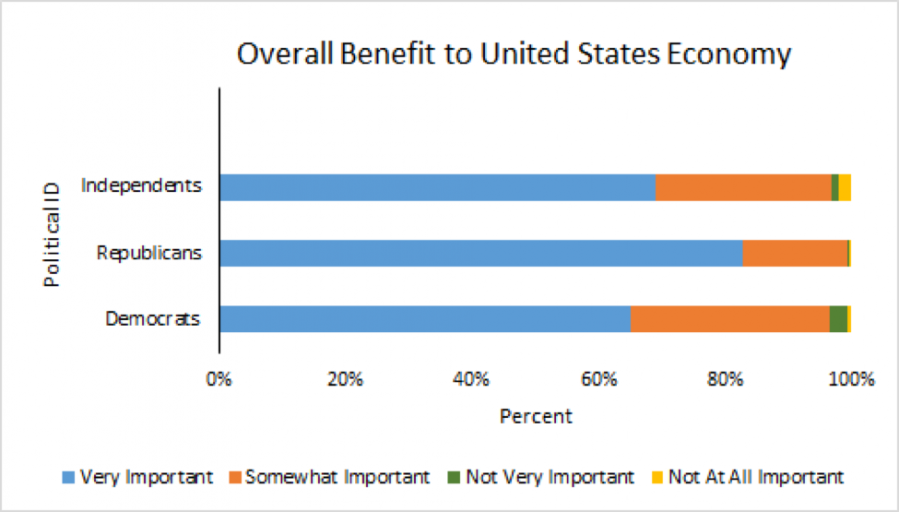 America First Bucknell Survey Determines What Americans Value In A