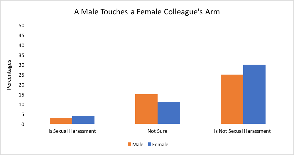MeToo: What Is Sexual Harassment and Does the Gender of the ...